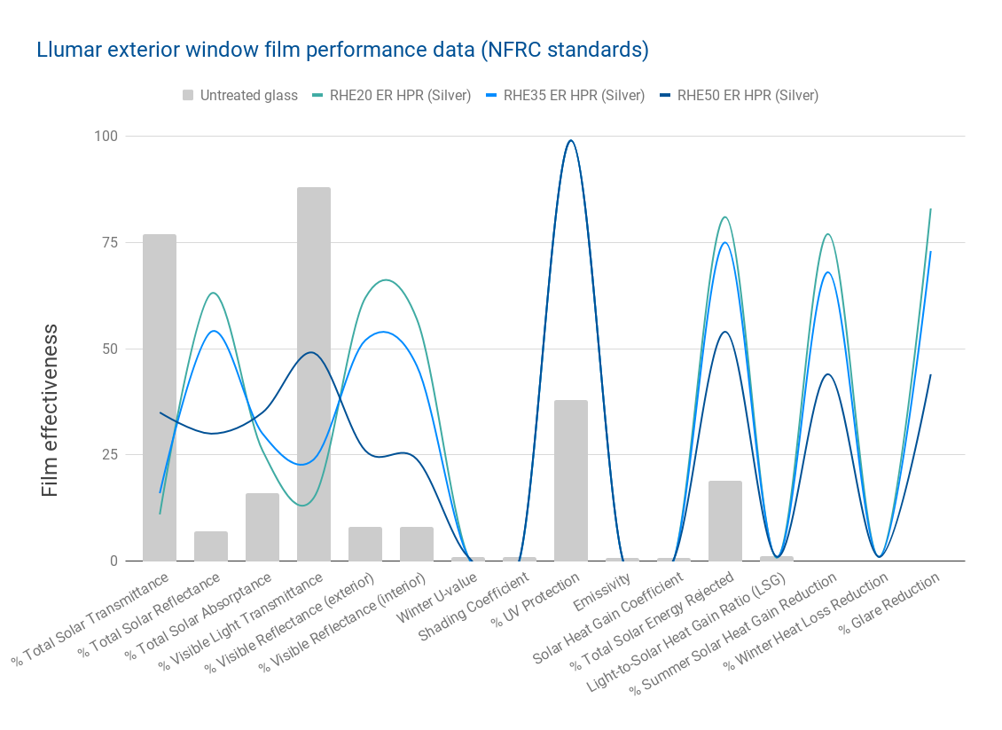 Llumar exterior window film performance data (NFRC standards)