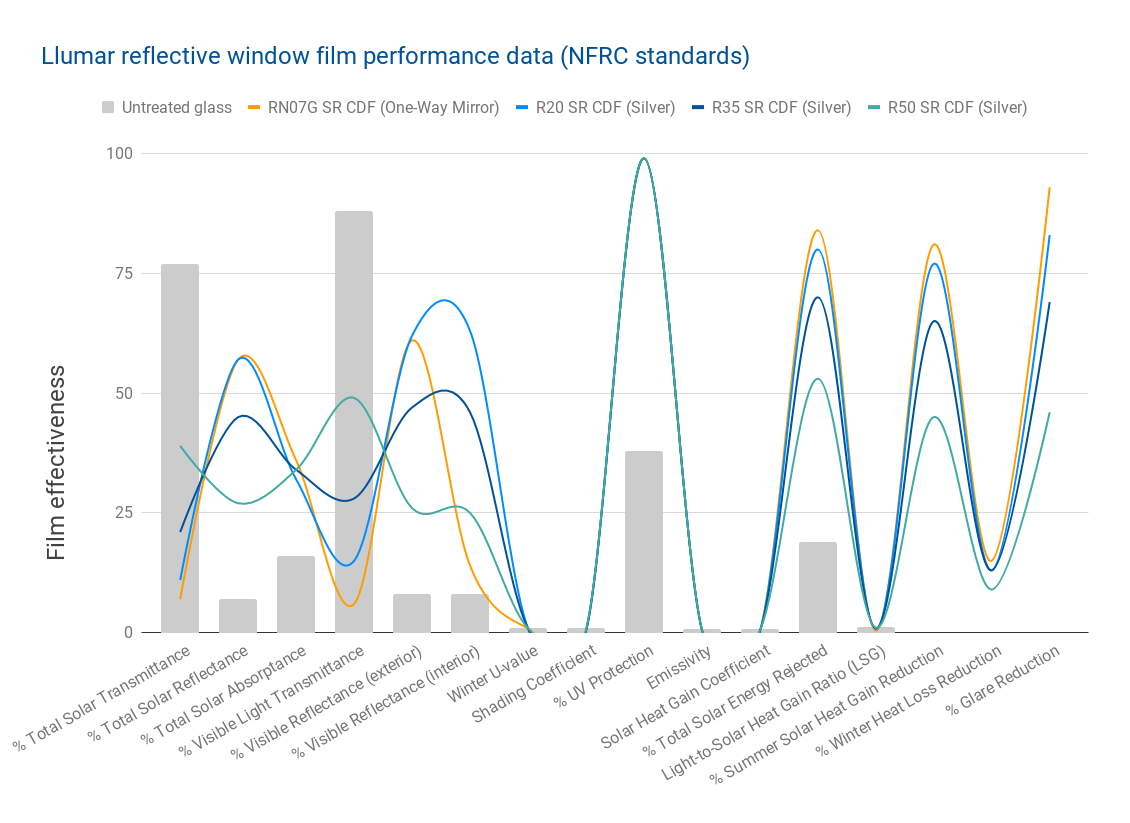 Llumar reflective window film performance data (NFRC standards)
